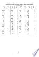 Directorio nacional de establecimientos; manufacturas, electricidad, agua, construcción, comercio, transportes, almacenamiento y comunicaciones, establecimientos financieros, seguros, bienes inmuebles y servicios prestados a las empresas, servicios comunales, sociales y personales: Maracaibo, Cabimas, Lagunillas, Santa Barbara del Zulia y San Carlos del Zulia